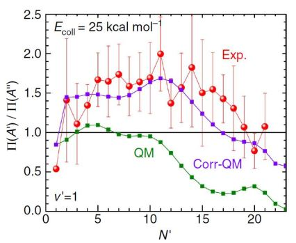 Experimental and theoretical populations of the double states for the reaction O + D2 at a collision energy of 25 kcal / mol: experimental results [red], theoretical results uncorrected [green], and corrected in the article [purple] ReviewReblog